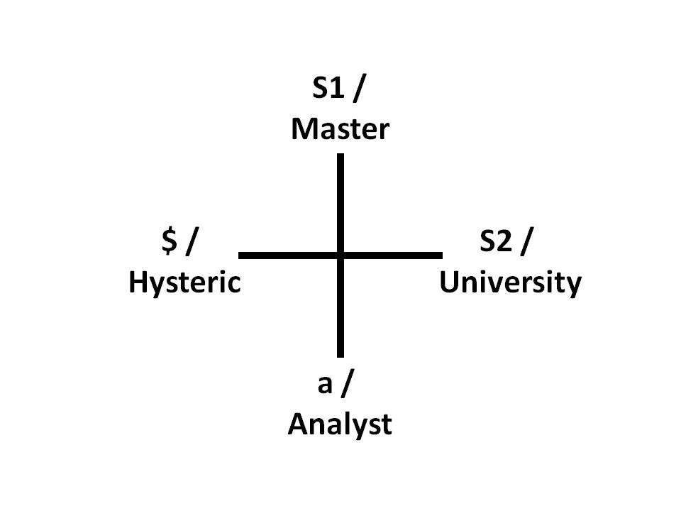 Four discourses
